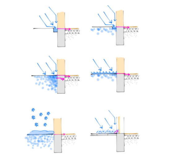 Et billede af hvordan en sokkelaffugter fungerer