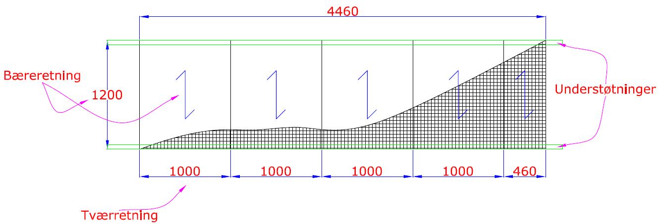 En graf over støtter og laster: snøjernsgitter